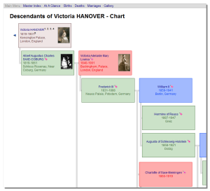 Descendants Chart