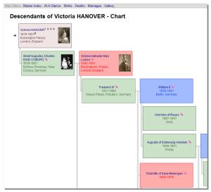 Descendants Chart
