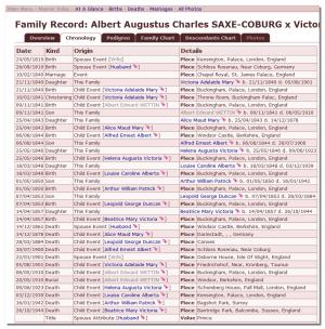 Family Chronology