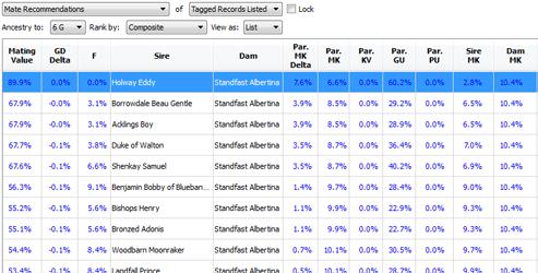 Carousel Image - PedScope Pedigree Analysis - Mating Recommendations