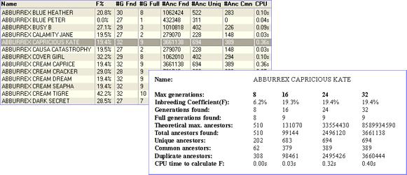 Breeders Assistant Inbreeding Calculator